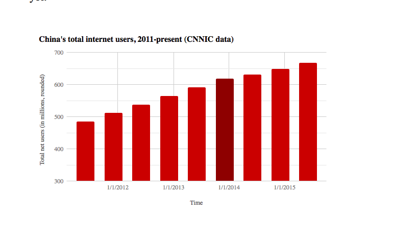 China's internet is still the third-largest country on earth