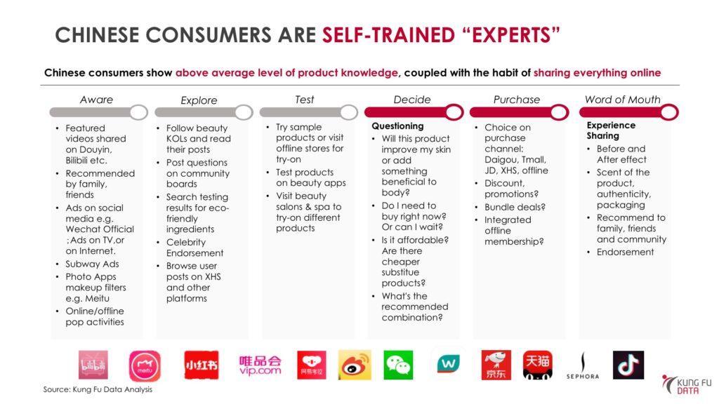 Chinese consumer analysis
